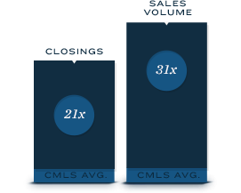 21× CMLS Avg. Closings – 31x CMLS Avg. Sales Volume