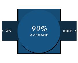 99% Average