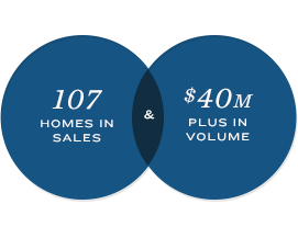 107 Homes in Sales & $40M Plus in Volume