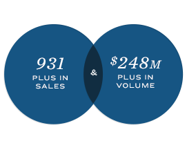 931 Plus in Sales & $248M Plus in Volume
