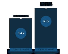 24× CMLS Avg. Closings – 32x CMLS Avg. Sales Volume