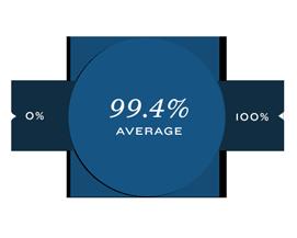 99.4% Average