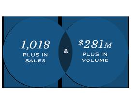 1,018 Plus in Sales & $281M Plus in Volume