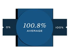 100.8% Average