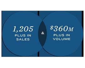1,205 Plus in Sales & $360M Plus in Volume