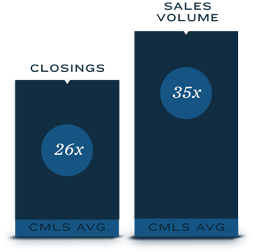 26x CMLS Avg. Closings – 35x CMLS Avg. Sales Volume