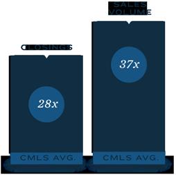 28x CMLS Avg. Closings – 37x CMLS Avg. Sales Volume