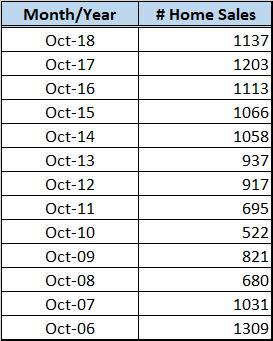 Oct 2018 Home Sales